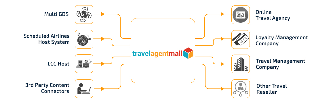 Welcome to TravelAgentMall
