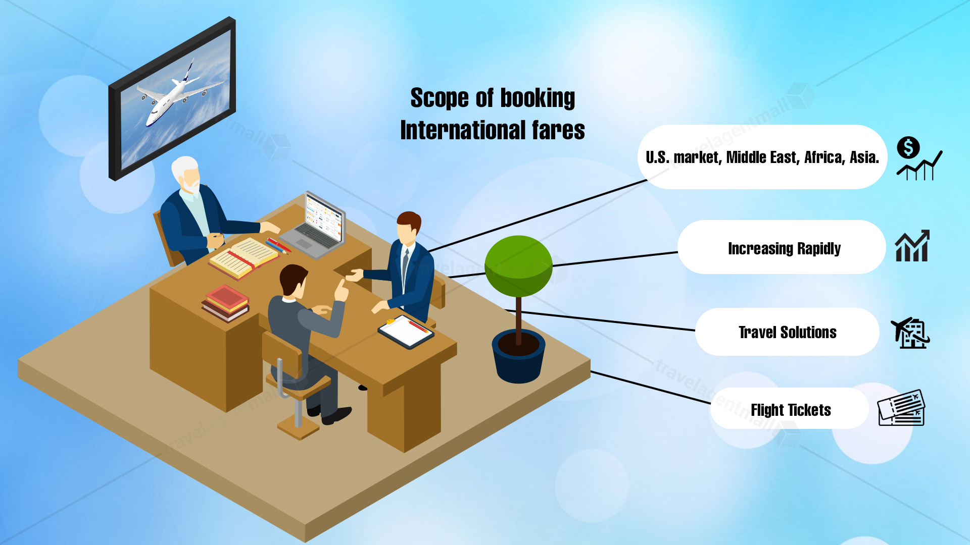 Scope of booking International fares